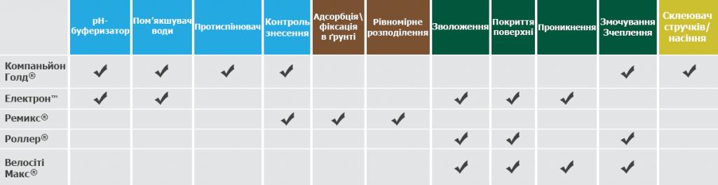 discovery-adjuvants-functionalities